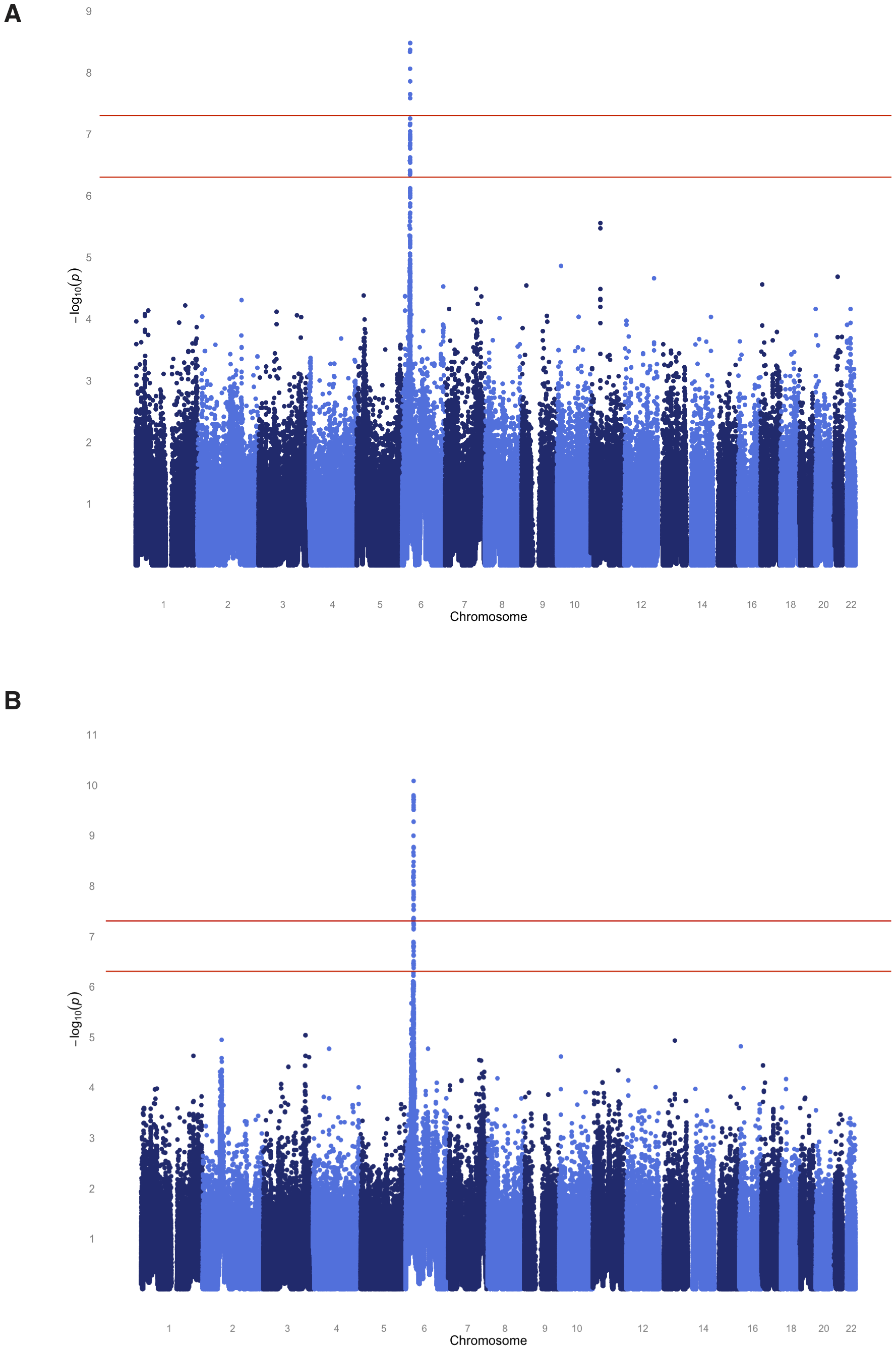 Genome-wide joint linkage and association analysis results for EBNA-1 antibody traits for SAFHS.