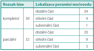 Klasifikace traumat ureteru podle rozsahu léze a lokalizace poranění Table 3. Classification of ureteral injuries according the range of ureteral lesion and location of injury