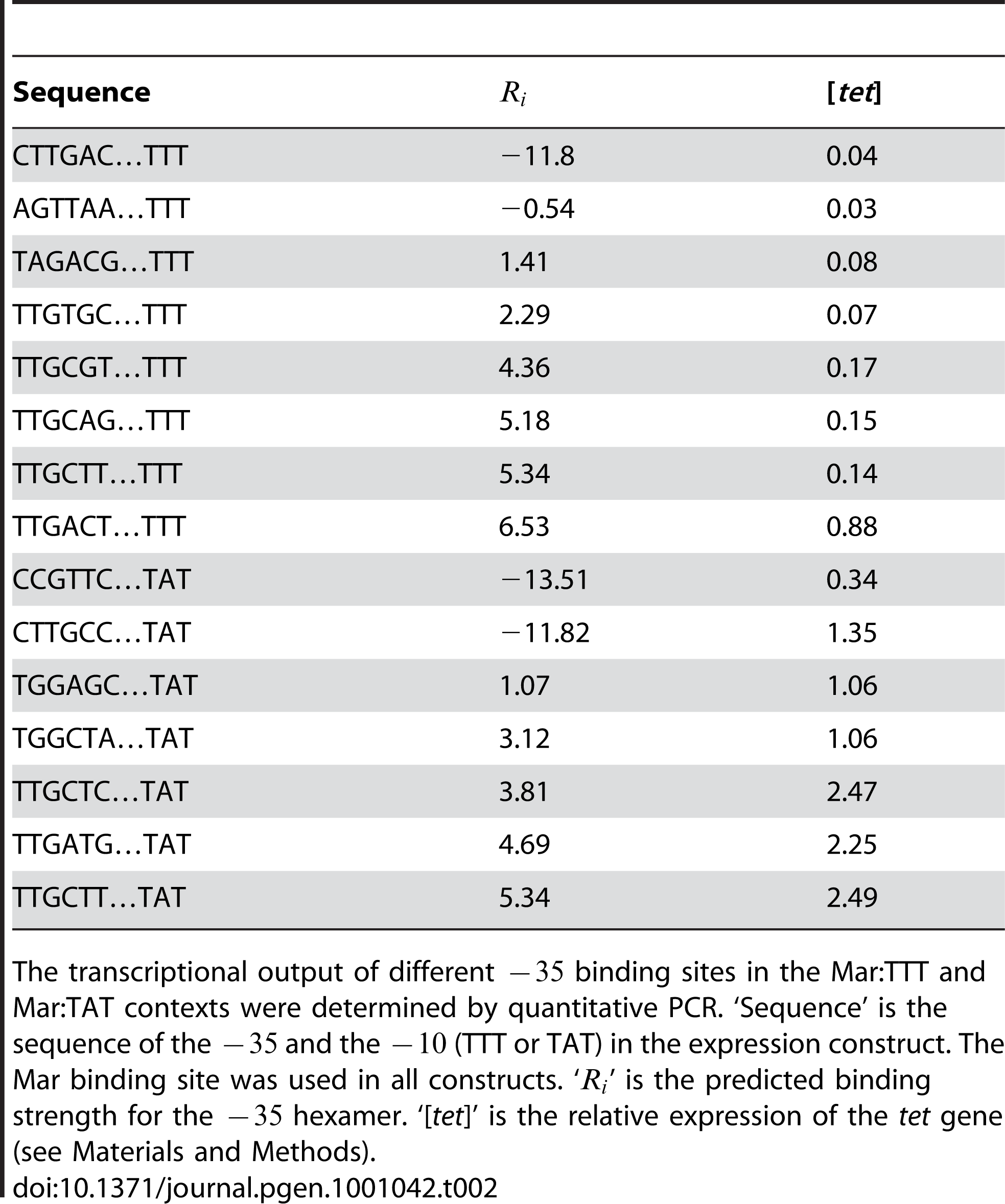 Direct measurement of transcriptional output for different −35 binding sites by QPCR.