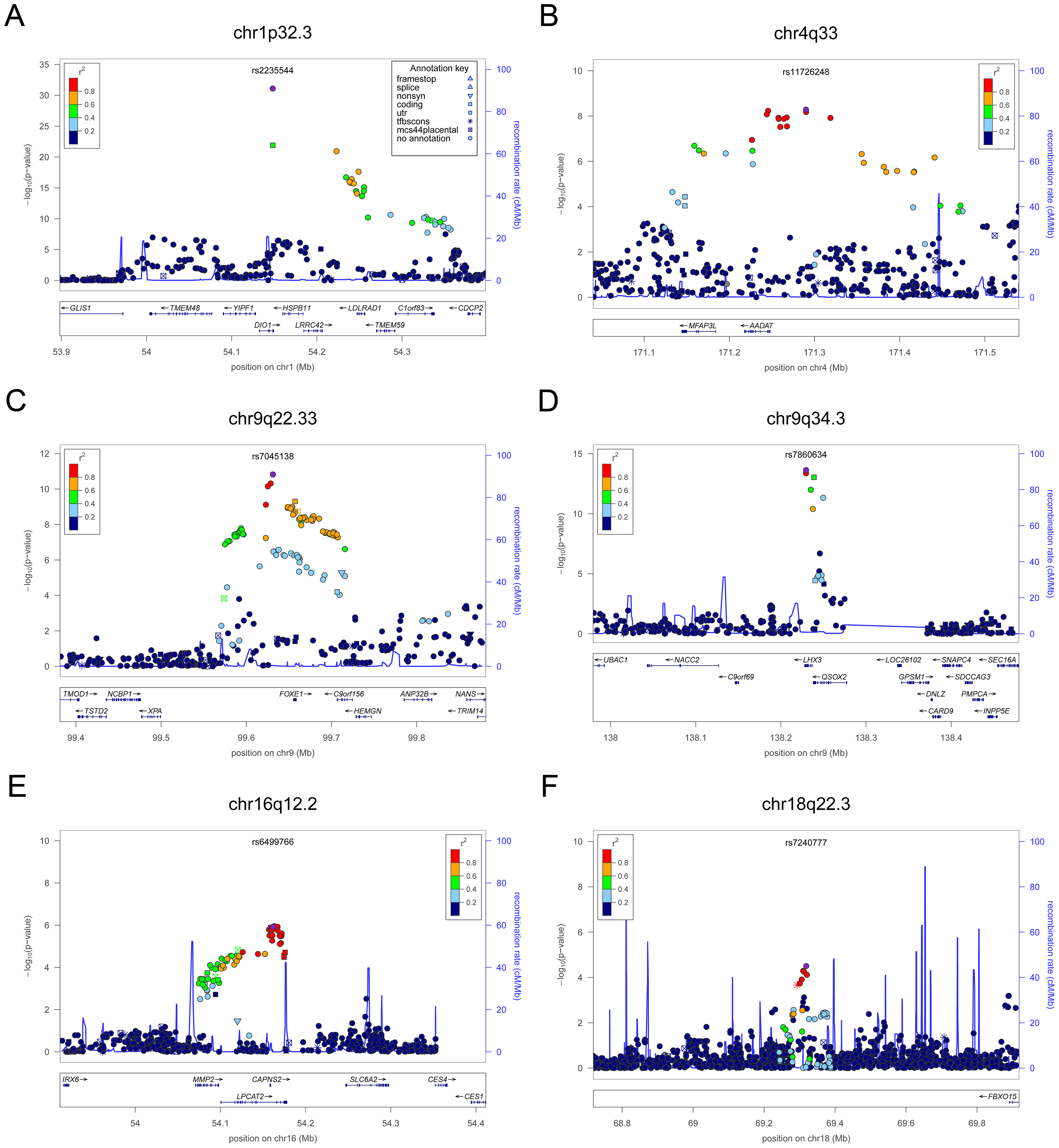 Regional association plots showing genome-wide significant loci for serum FT4.
