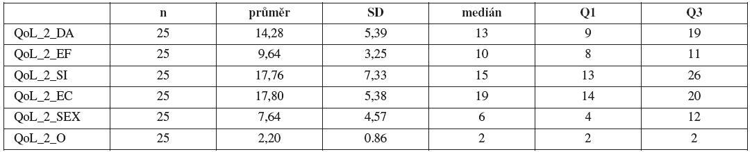 Základní statistické charakteristiky pro hodnocení položek QoL po 12 měsících od provedení uretrolýzy (symbol: _2 – QoL před uretrolýzou, počet n, směrodatná odchylka SD, medián, 1. kvartil Q1 , 3. kvartil Q3).