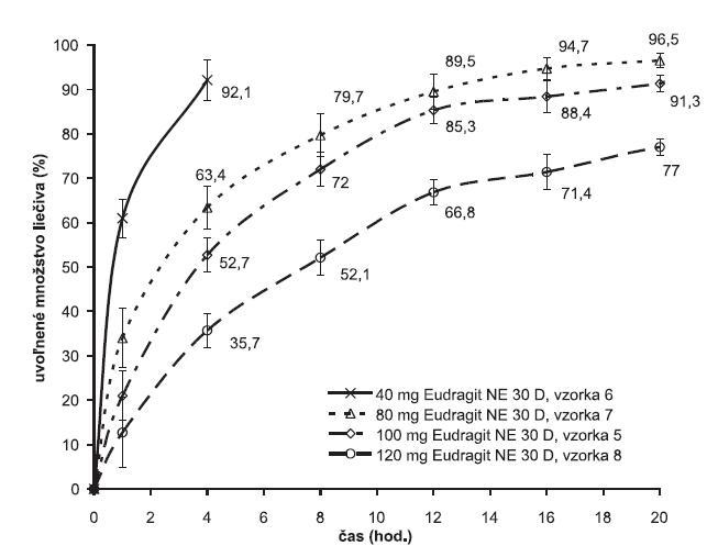 Liberačné profily metformíniumchloridu z matricových tabliet v závislosti od množstva polyméru