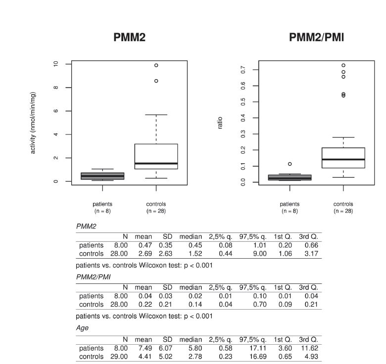 Fig. 3. Activity of phosphomannomutase (PMM2) and ratio to control enzyme phosphomannose isomerase (PMM2/PMI) analyzed in cultivated fibroblasts in group of patients and controls. Due to non-normality of the observed data, non-parametric statistical methods were used. Differences between patients and controls (resp. heterozygotes and controls) were subject to Wilcoxon two sample tests. P-values less than 0.05 were considered as statistically significant. Analyses were conducted using R statistical package, version 3.1.2, R Core Team (2014).