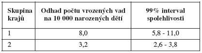 Tab. VIIIb. Vrozené vady pohlavních orgánů (Q50-Q56), dívky