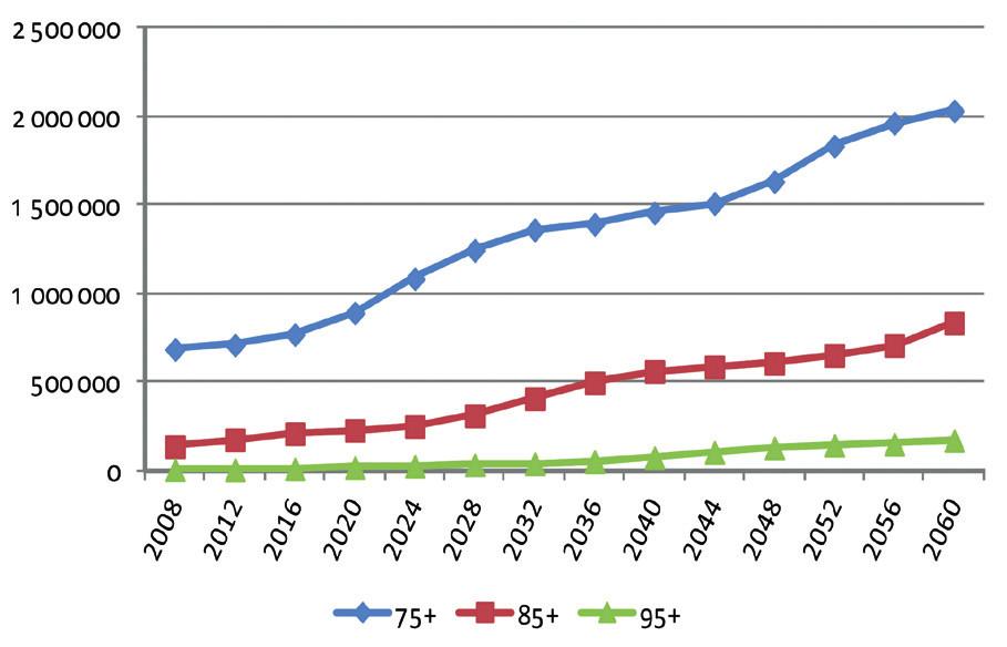 Vývoj počtu seniorů ve věku 75+, 85+ a 95+ v letech 2008–2060 (prognóza PřF UK) Zdroj: B. Burcin & T. Kučera (PřF UK), Prognóza vývoje obyvatelstva, ČR, 2009–2070, střední varianta, obě pohlaví, podrobná věková struktura