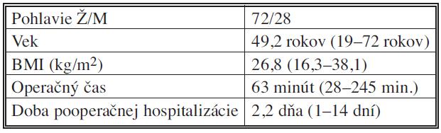Charakteristika súboru pacientov Tab. 1. Patient group characteristics