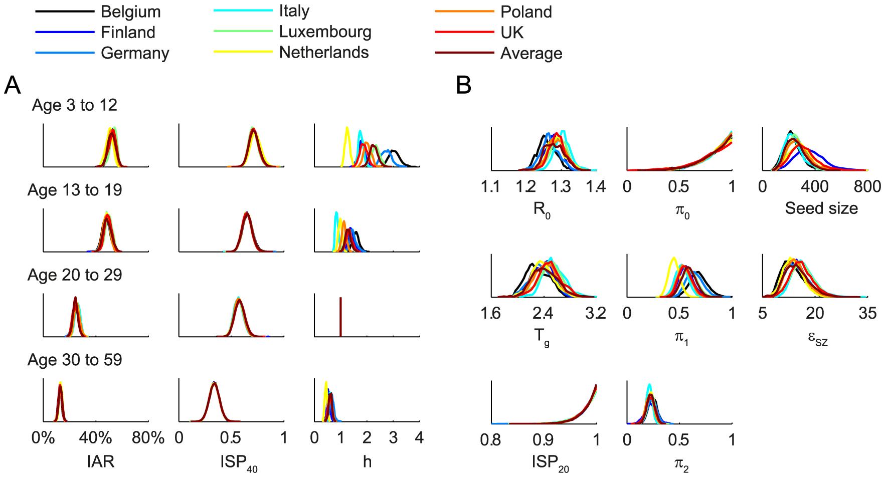 Posterior distributions of parameter estimates.