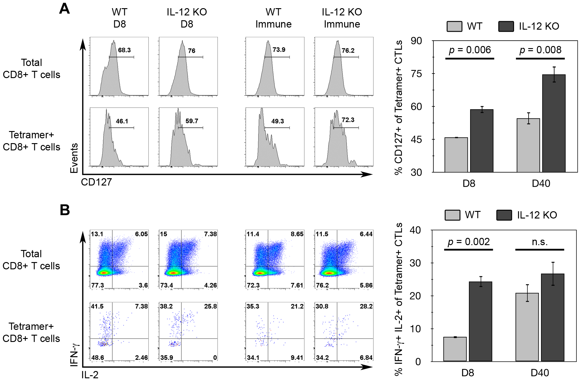 IL-12 inhibits CD127 and IFN-γ/IL-2 expression among tgd057-specific CTLs.