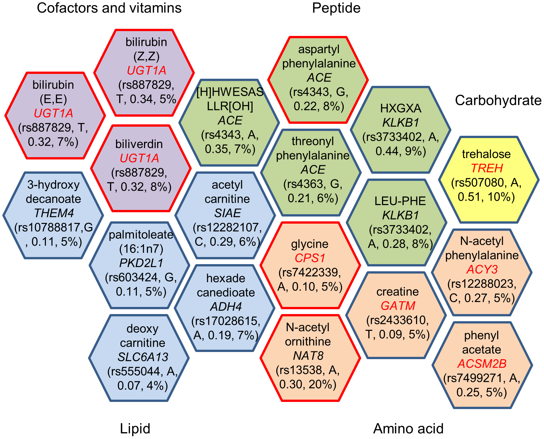 Genome-wide significant loci and human metabolic traits among African Americans in ARIC.