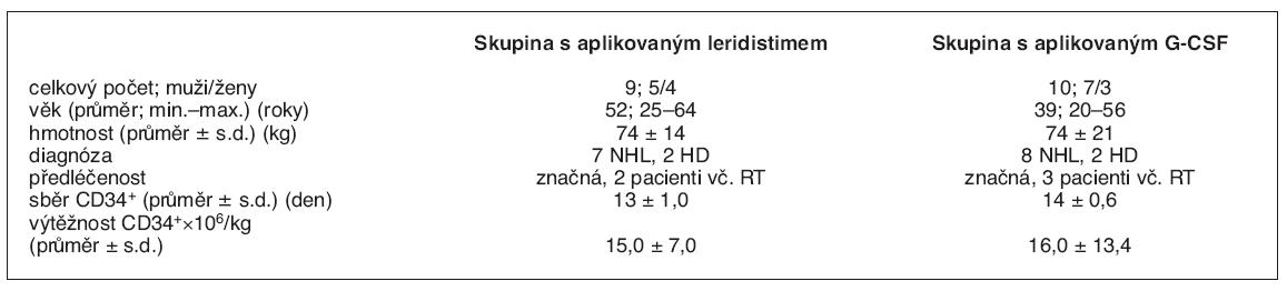 Bližší charakteristika souboru pacientů a srovnání skupin s aplikovaným leridistimem vs. G-CSF
