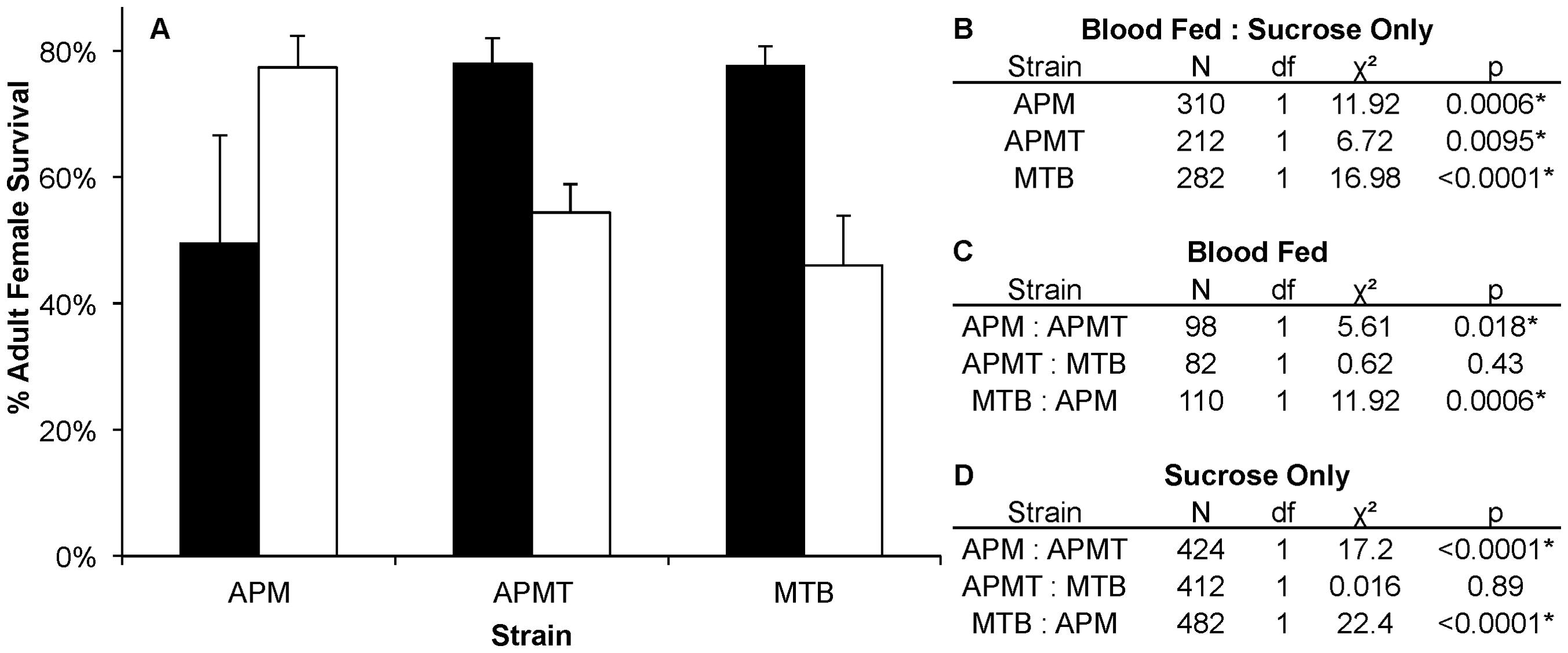 Survivorship of <i>Ae. polynesiensis</i> strains after blood feeding vs. sucrose only.