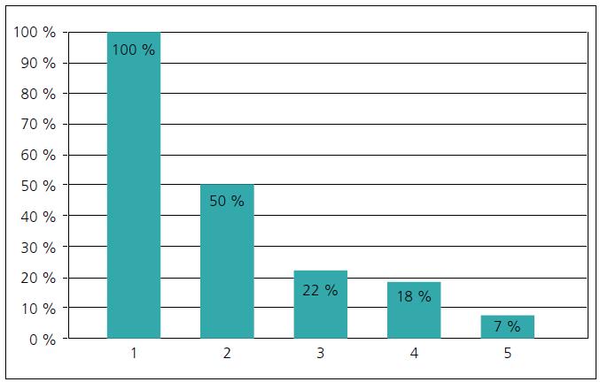 Percentuálny podiel detí a mladistvých s poruchou koagulácie v aspoň jednom sledovanom parametri koagulácie rozdelených podľa GOS po liečbe.
