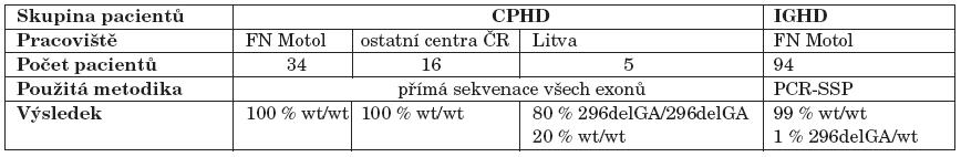 Přehled výsledků molekulárně genetického vyšetření mutací PROP1 genu u pacientů zahrnutých do studie.