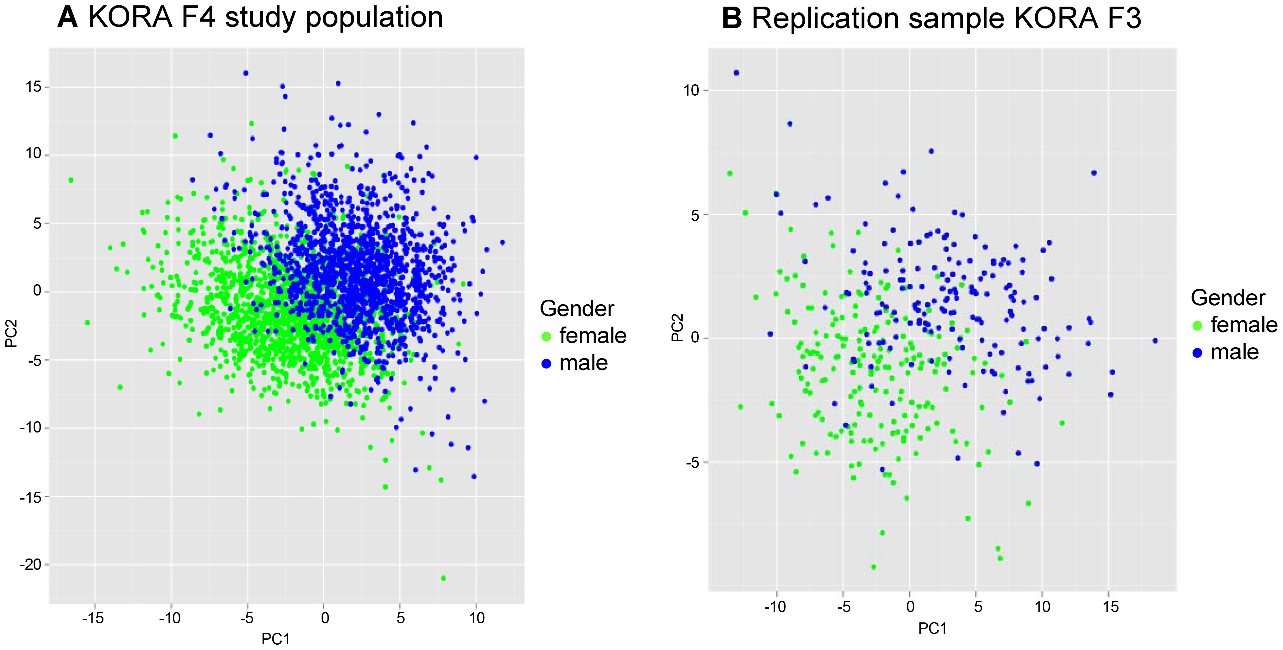 Two dimensional partial least square (PLS) analyses showing the contribution of 131 metabolites in males and females.