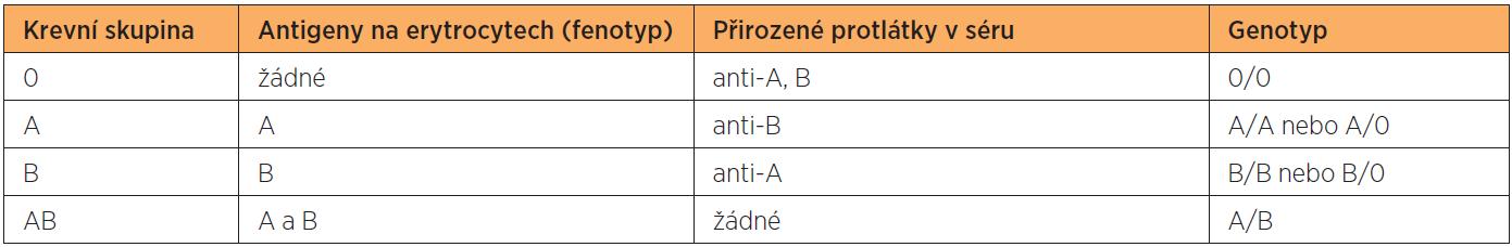 Přehled jednotlivých krevních skupin včetně antigenů (fenotypů), přirozených protilátek a odpovídajících genotypů