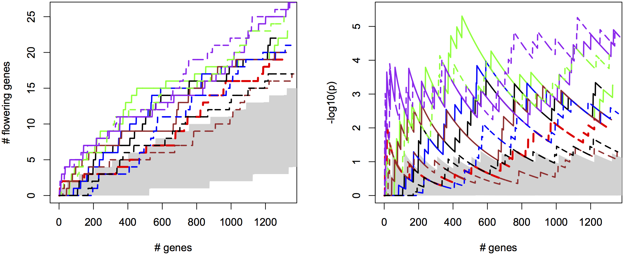 Bivariate ETM for flowering time in <i>A. thaliana</i>, for different prediction methods (solid lines) and univariate analysis using observed flowering time, the most correlated environmental variable and the different trait predictions (dotted lines).