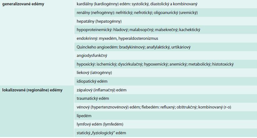 Klinicko-etiopatogenetická klasifikácia a diferenciálna diagnóza edémových stavov [6,35,36,43]