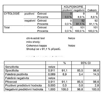 Schéma 4 4 Korelace výsledků onkologické cytologie s kolposkopickými nálezy ve skupině pacientek s histologií bez CIN a CIN1 (n = 101), vyřazena skupina pacientek s TZ3 (junkční zóna částečně nebo zcela nepřehledná)
