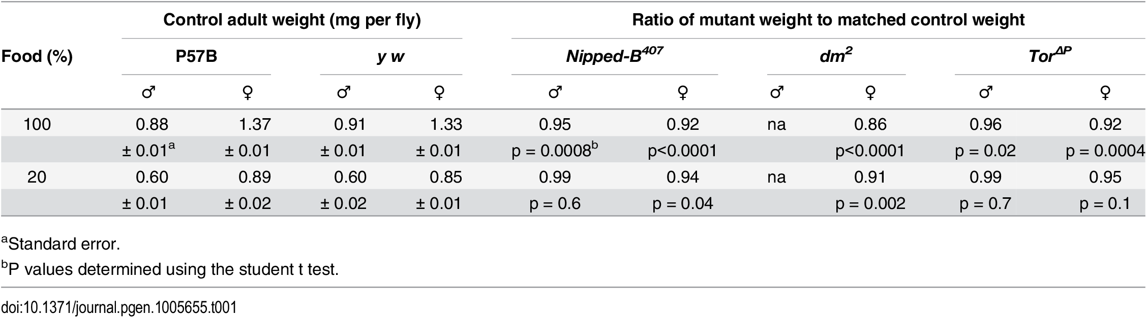 Effects of heterozygous loss-of-function <i>Nipped-B</i>, <i>dm</i>, and <i>Tor</i> mutations on adult body weight.