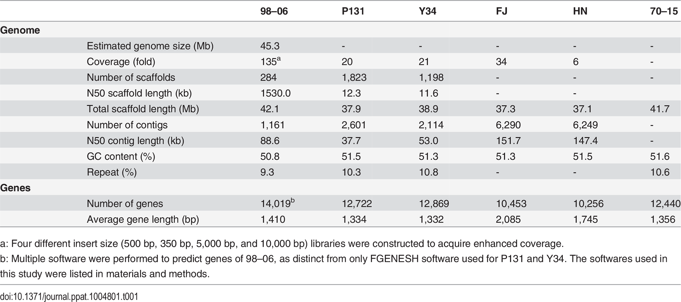 Genome assembly and annotation statistics from six <i>Magnaporthe oryzae</i> isolates.