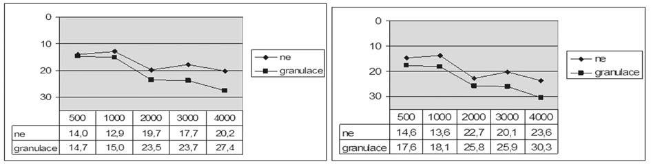 Graf 8b. Kostní vedení před a po operaci podle přítomnosti granulací ve středouší.