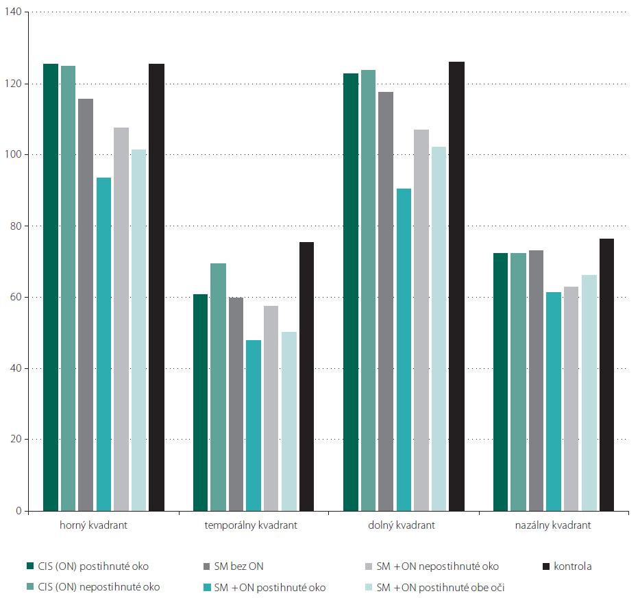 Priemerné hodnoty hrúbky RNFL v jednotlivých kvadrantoch u jednotlivých skupín pacientov v porovnaní s kontrolami.