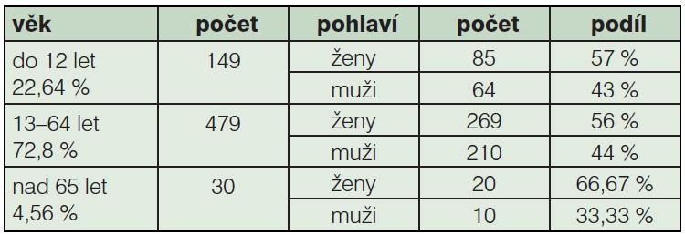 Tab. 1b: Složení souboru operovaných dle věku a pohlaví (2005–2010, N=658)