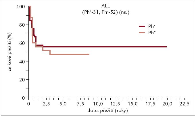 Pravděpodobnost přežití pacientů s ALL po alogenní transplantaci.
