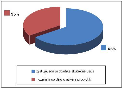 Zpětná vazba lékaře o užívání probiotik pacientem