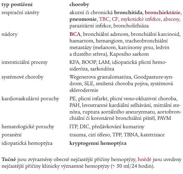 Nejčastější příčiny hemoptýzy.