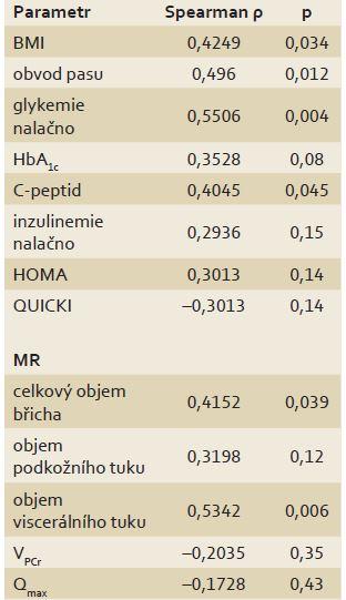 Korelace mezi objemem jaterního tuku stanoveným <sup>1</sup>H MR spektroskopií a parametry obezity, inzulinové rezistence a dynamické <sup>31</sup>P MR spektroskopie. Tab. 4. Correlation between liverfat volume measured by <sup>1</sup>H MR spectroscopy and parameters of obesity, insulin resistance and dynamic <sup>31</sup>P MR spectroscopy.