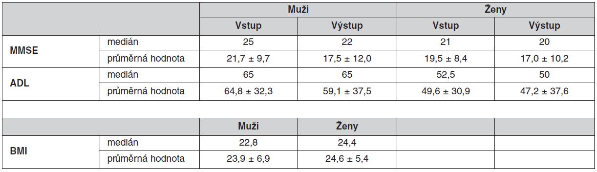 Výsledky funkčních geriatrických testů a BMI u geriatrických pacientů
