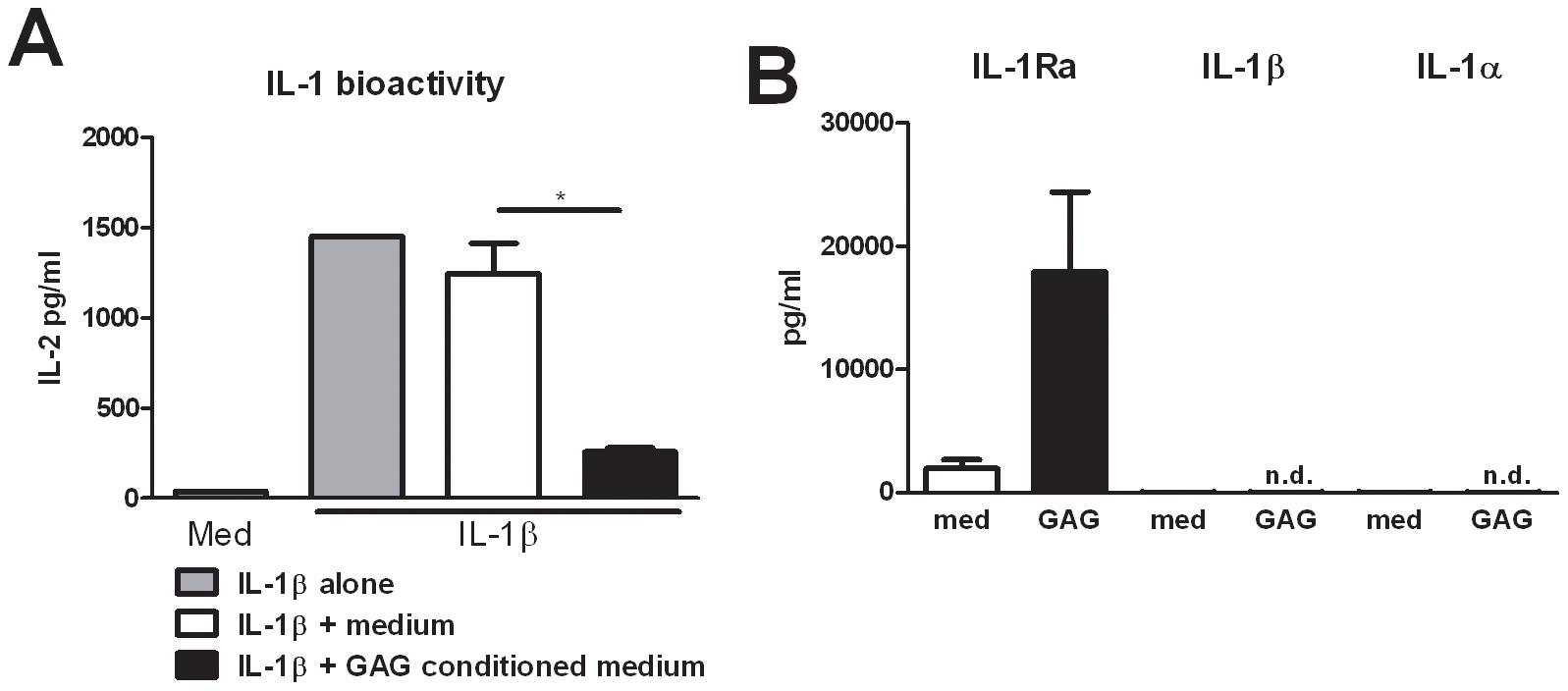 GAG induces interleukin 1 receptor antagonist.