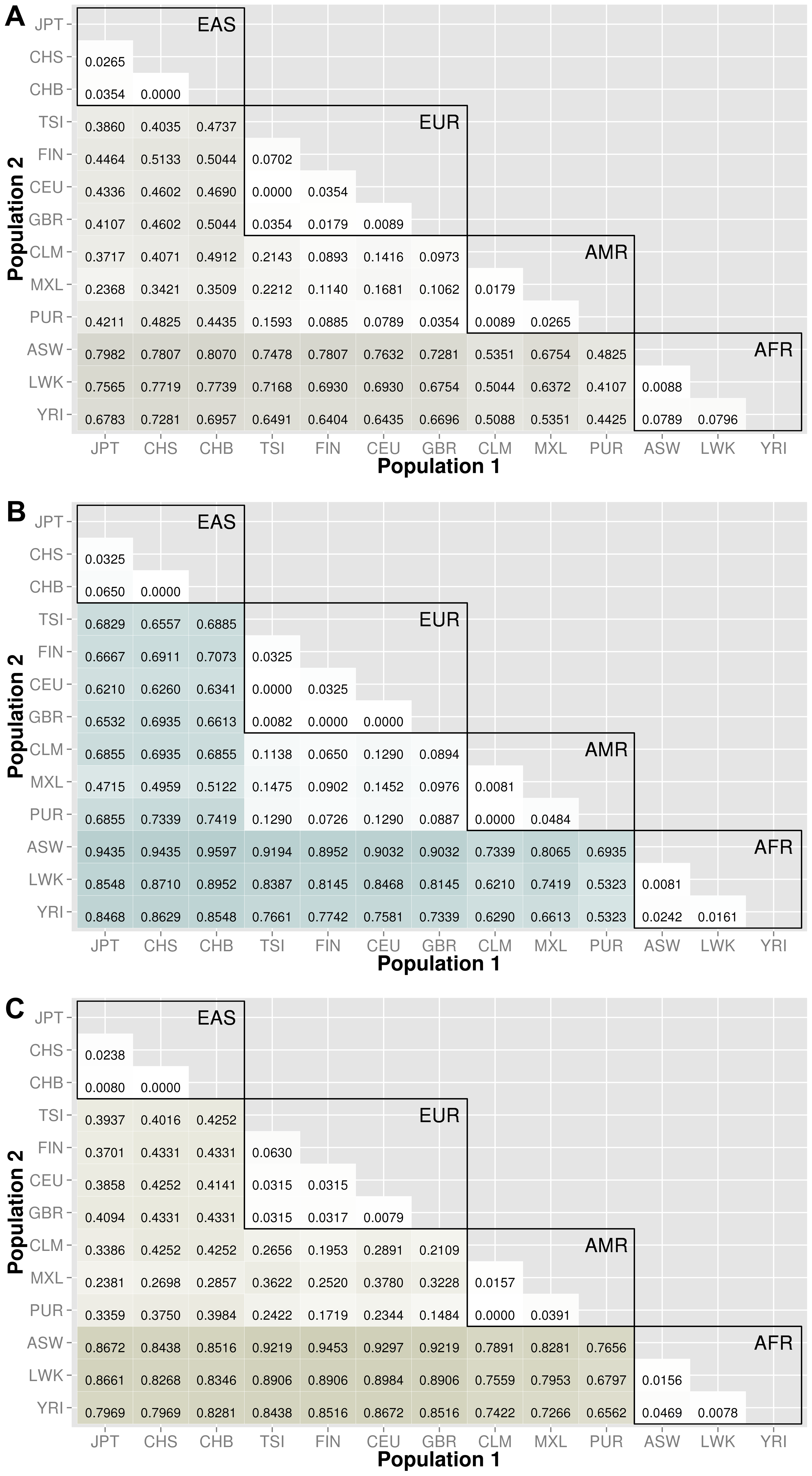 Proportion of significantly different bins in natural selection analysis by region of identification: A) AFR continental group, B) EAS continental group, and C) EUR continental group.