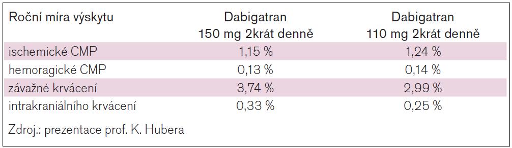 Výsledky RELY-ABLE (2,3 roční pokračování zaslepeného podávání dabigatranu pacientům ze studie RE-LY).