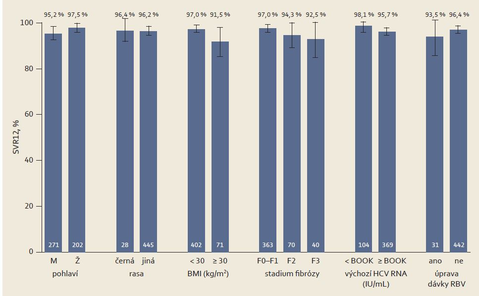 Výsledky studie (ITT) SAPPHIRE-I v různých podskupinách dosud neléčených osob. Graph 1. Results of the (ITT) SAPPHIRE-I study in different subgroups of previously untreated persons.