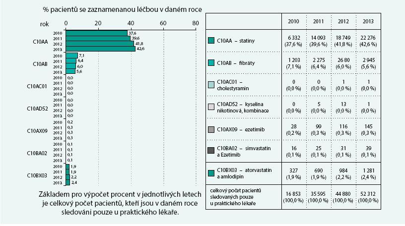 Pacienti sledovaní pouze u praktického lékaře: analýza léčiv ovlivňujících hladinu lipidů (C10)