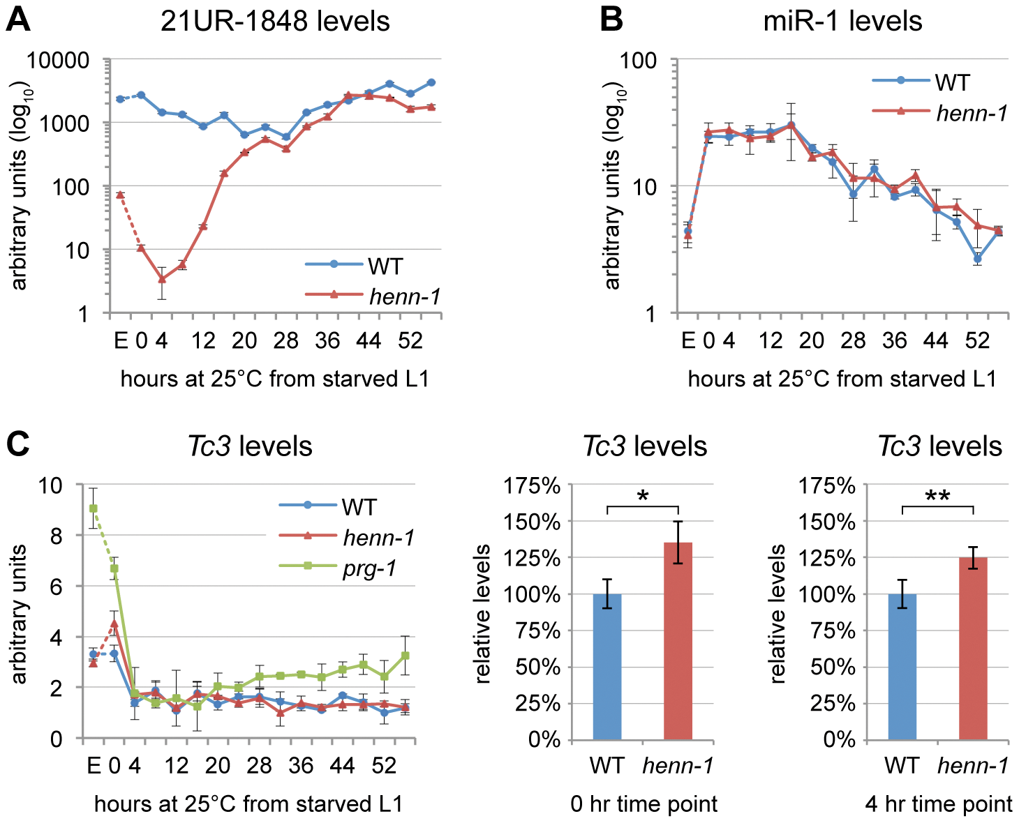 HENN-1 Stabilizes 21U RNAs.