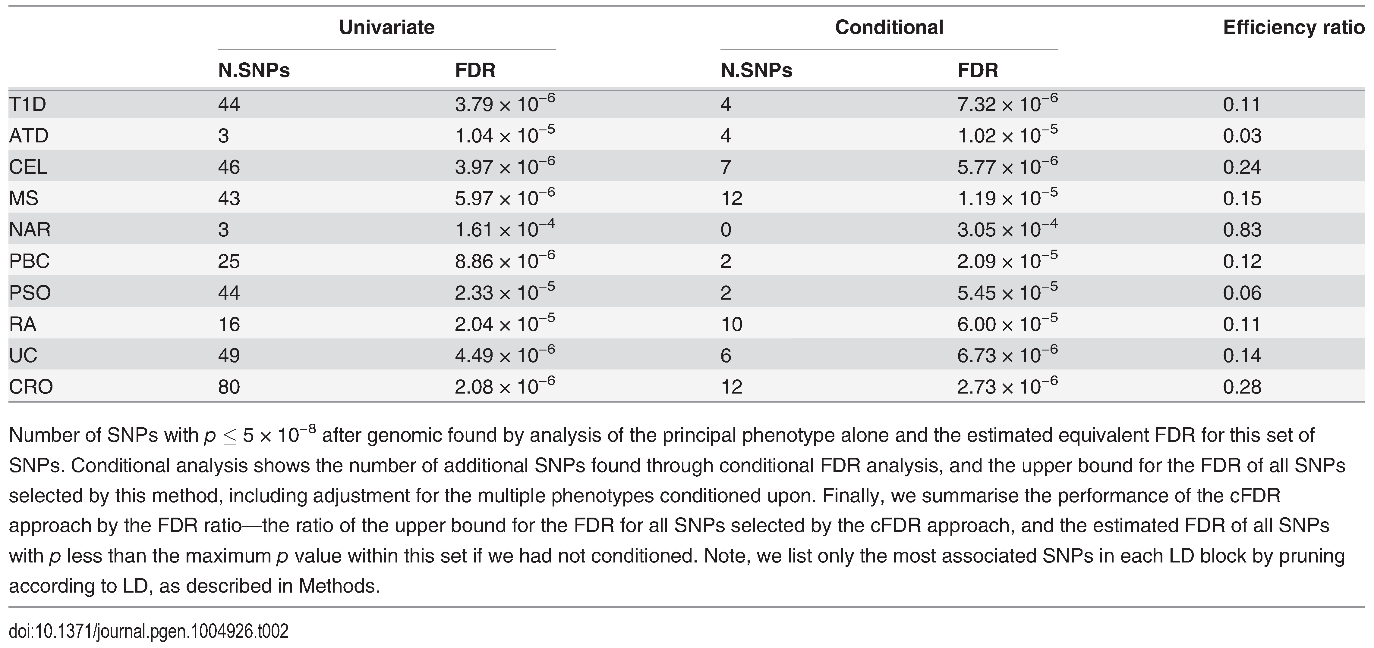 Number of association signals found by unconditional and conditional methods.