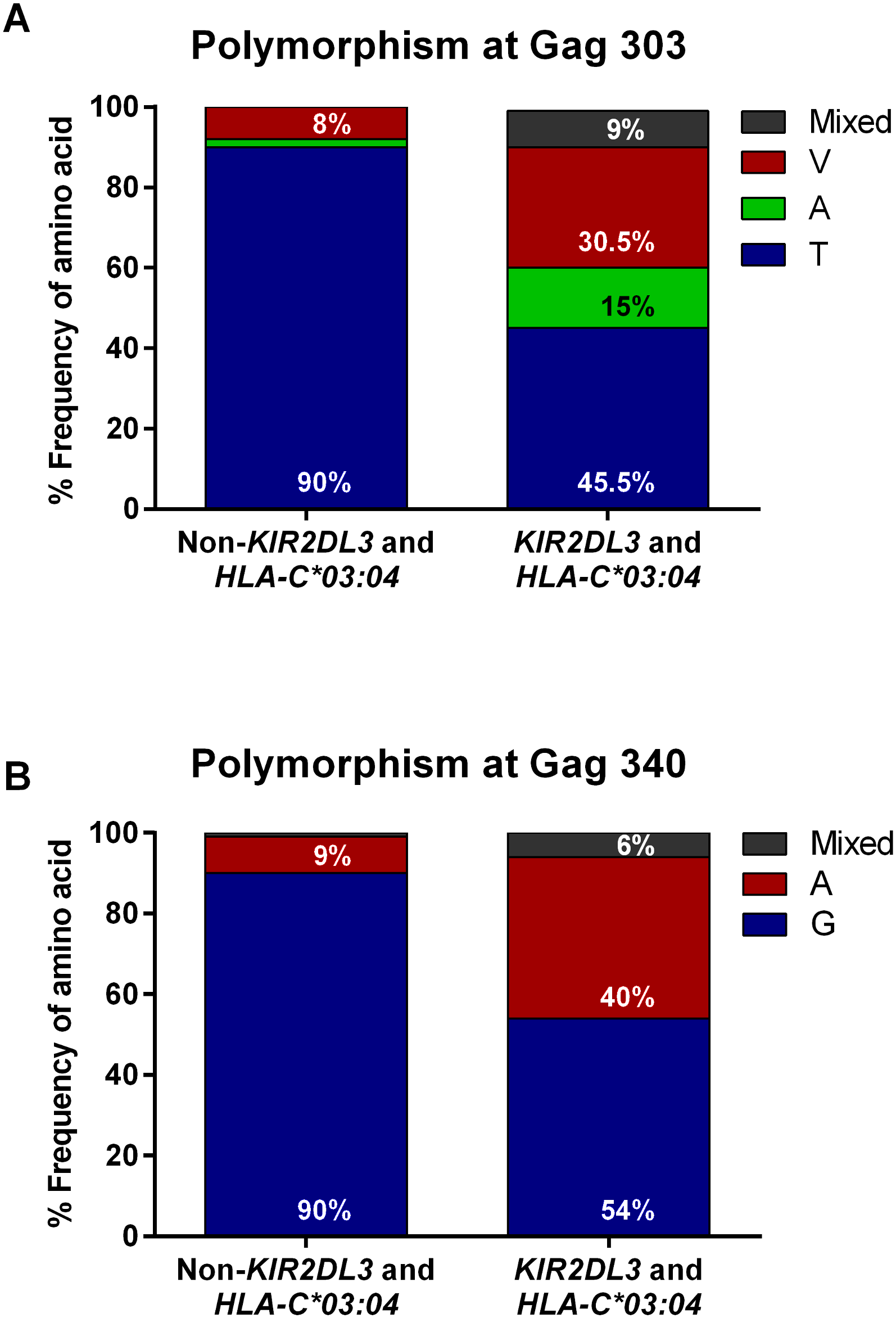Distribution of frequencies of wild-type and variant Gag sequences in viruses from <i>KIR2DL3+/HLA-C*03</i>:<i>04+</i> individuals compared to individuals not possessing the combined <i>KIR2DL3/HLA-C*03</i>:<i>04</i> genotype.