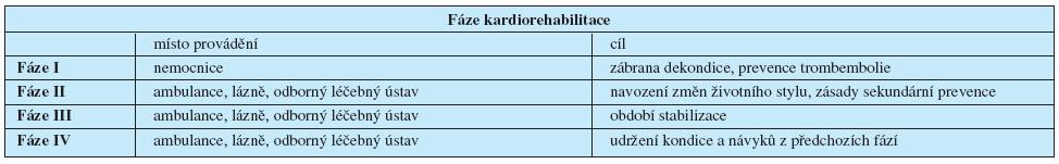 Fáze kardiorehabilitace