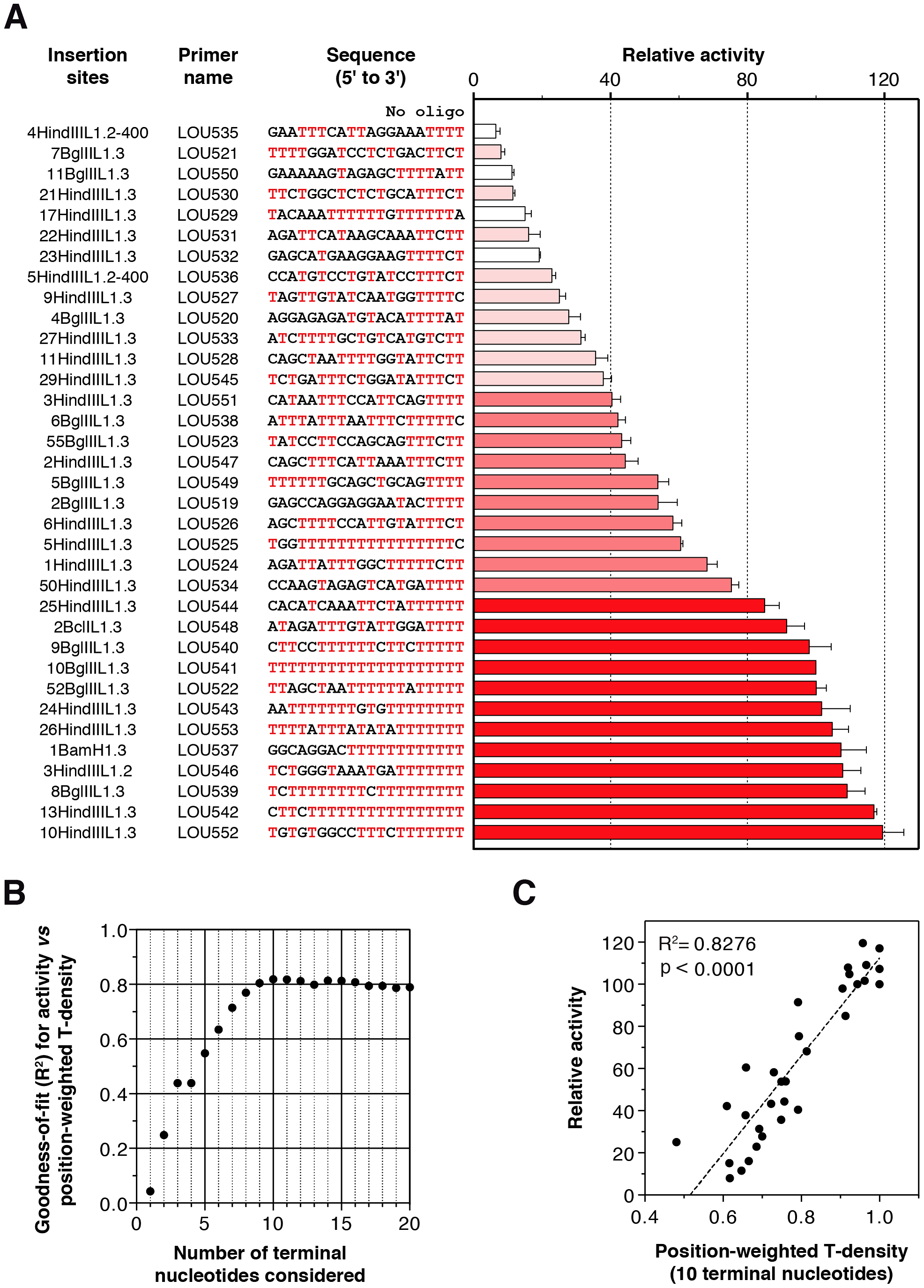 Extension of primers mimicking <i>bona fide</i> human L1 insertion sites by the human L1 RNP.