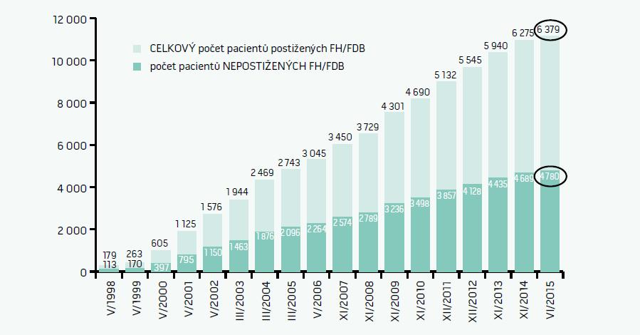 Počty pacientů s FH registrovaných v databázi MedPed v ČR