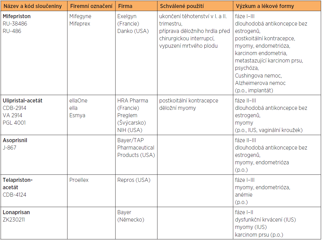 Terapeutické možnosti selektivních modulátorů progesteronového receptoru [2, 7, 8]