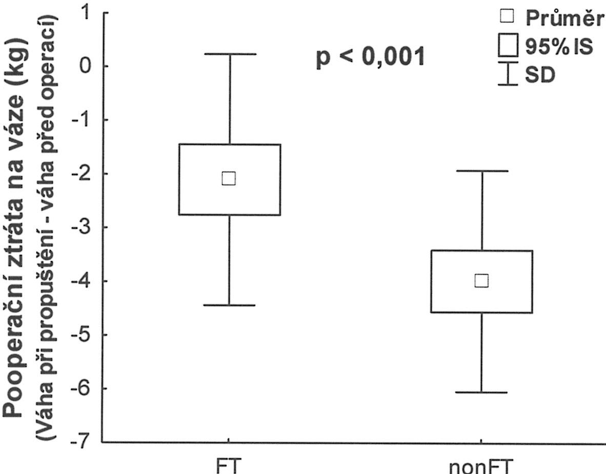Ztráta na váze během hospitalizace Graph 5. Weight loss during hospitalization Pooperační ztráta na váze (kg) (Váha při propuštění - váha před operací)