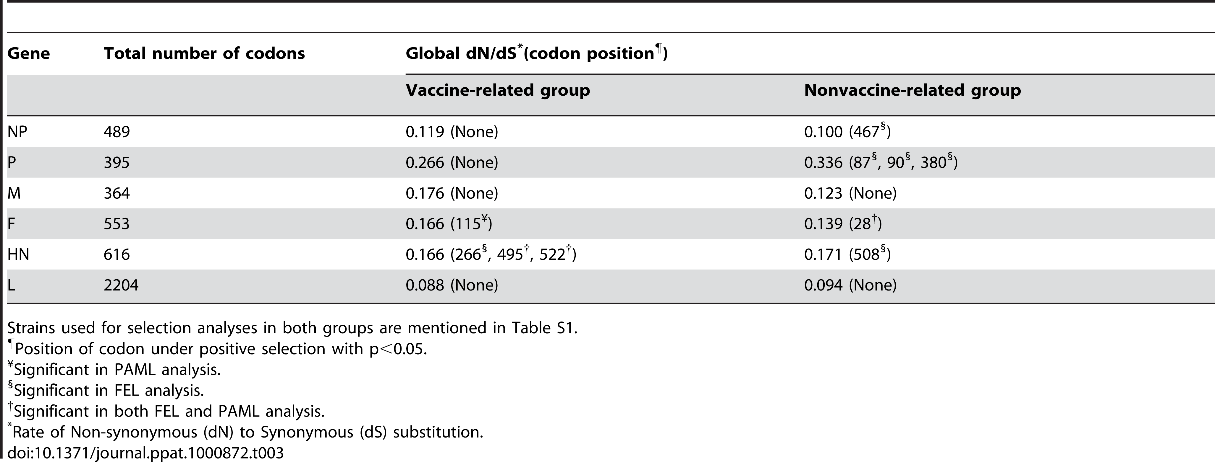Site<b>-</b>specific selection analysis for each coding gene of vaccine- and nonvaccine-related groups.