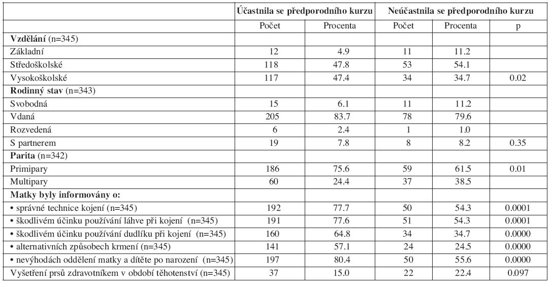 Srovnání skupiny žen, které se účastnily předporodního kurzu a těmi, které se ho neúčastnily