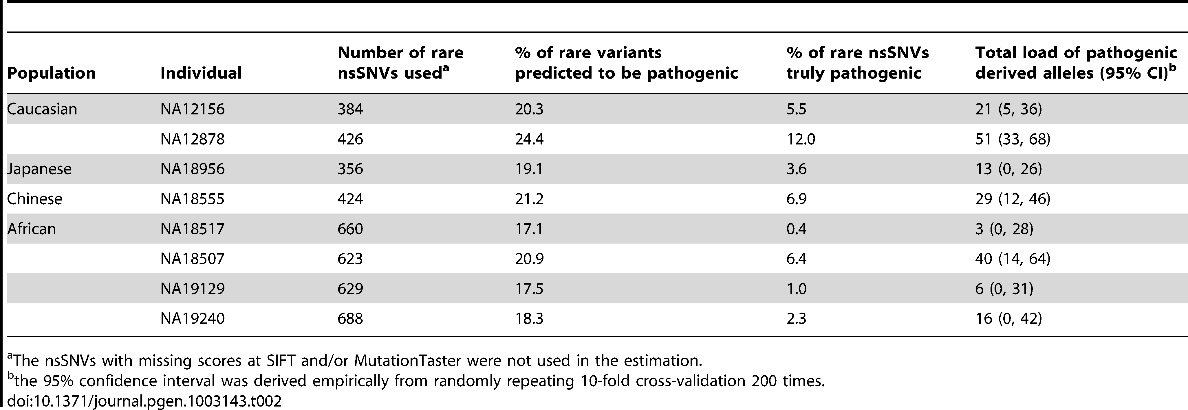 The proportion of pathogenic rare nsSNVs and total load of pathogenic derived alleles in 8 HapMap subjects with high coverage sequencing data.