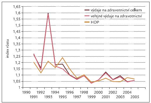 Tempo růstu HDP a výdajů na zdravotnictví v letech 1991–2005.