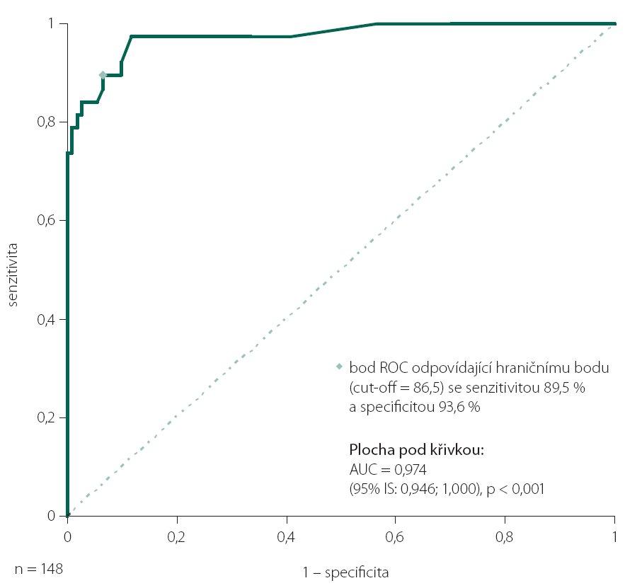 ROC analýza výkonů souborů zdravých dobrovolníků a pacientů s afázií (celkem n = 148).